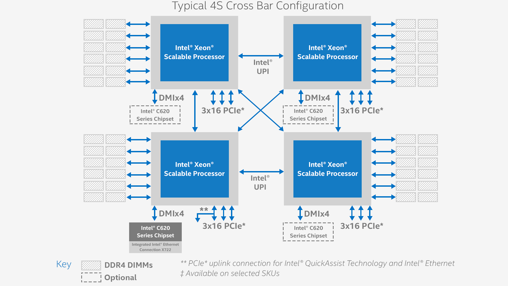 Intel® Xeon® Processor Scalable Family Block Diagram: 4S Cross Configuration