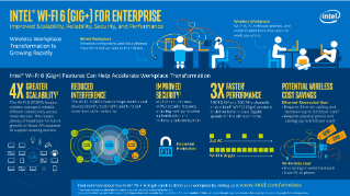 Intel® Wi-Fi 6 (GIG+) for Enterprise