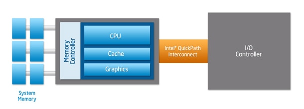 Intel® QuickPath Interconnect