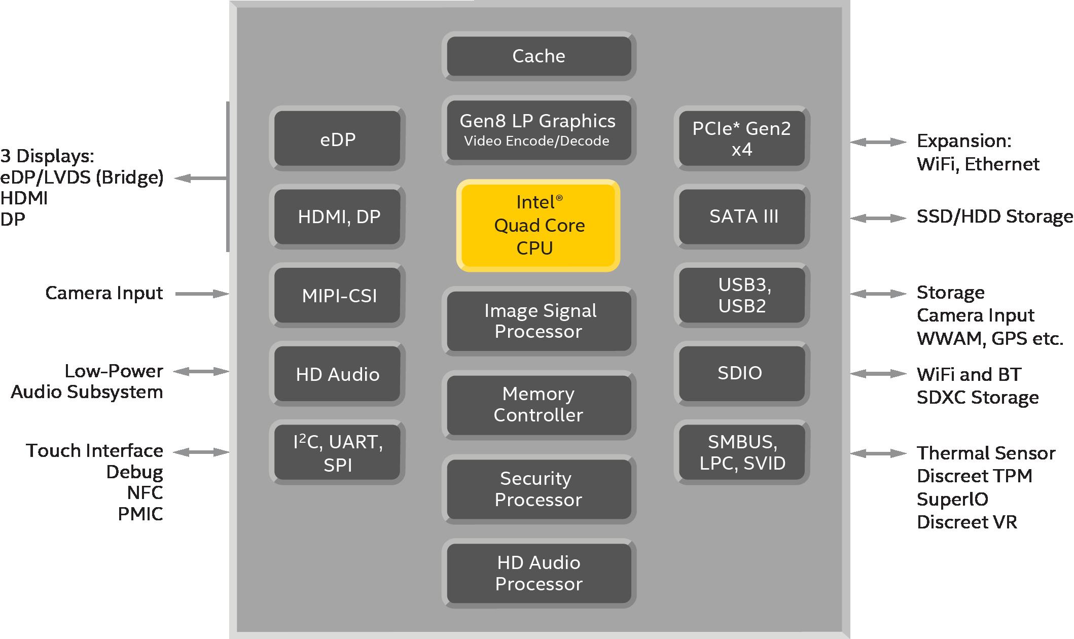 Intel pentium celeron atom processorsspecifications intel pentium and celeron processor n3000 block diagram ccuart Images
