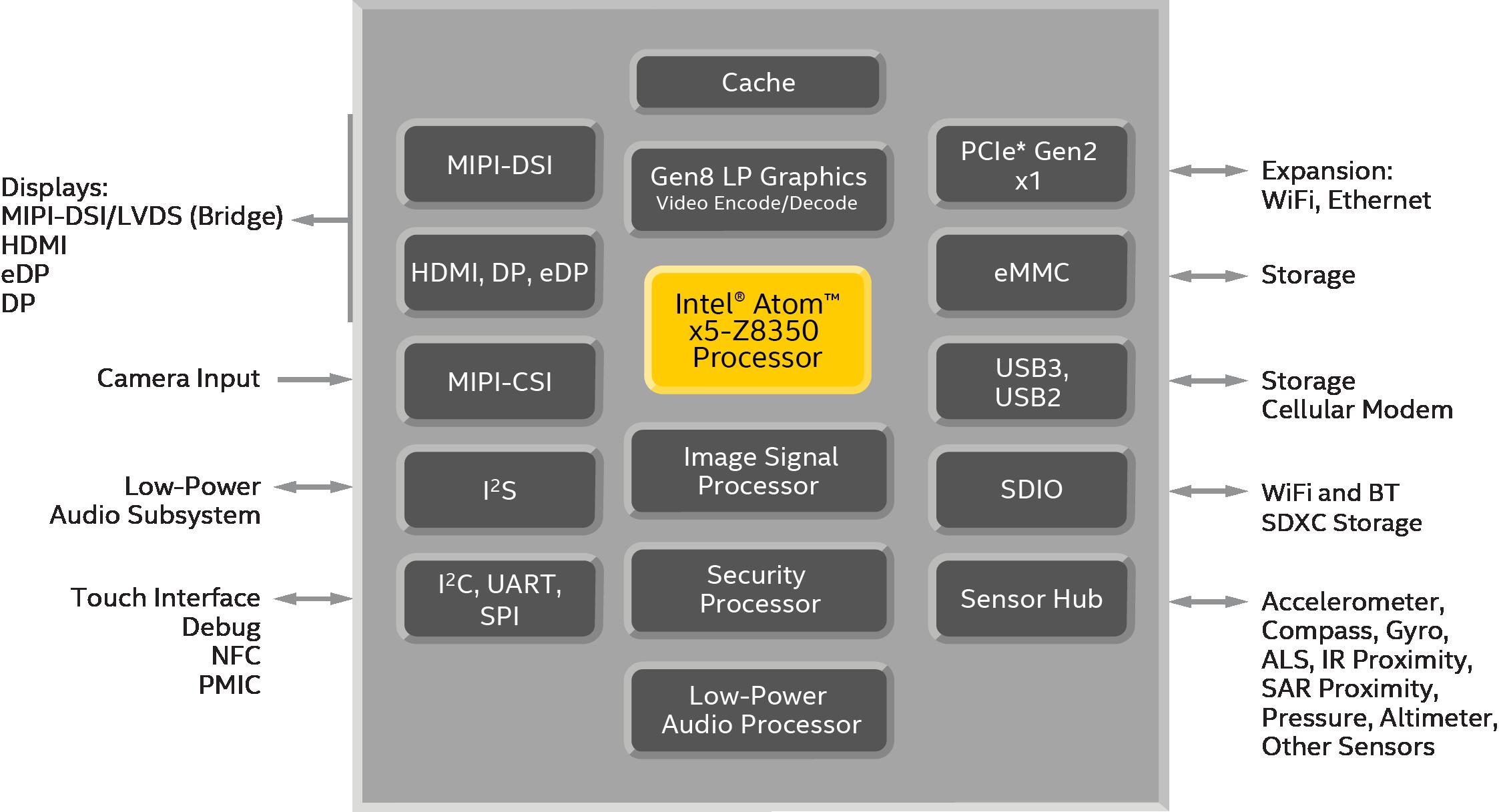 Intel pentium celeron atom processorsspecifications intel atom x5 processor z8350 block diagram ccuart Images