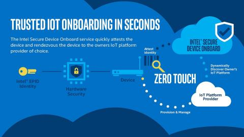 Intel SDO Infographic