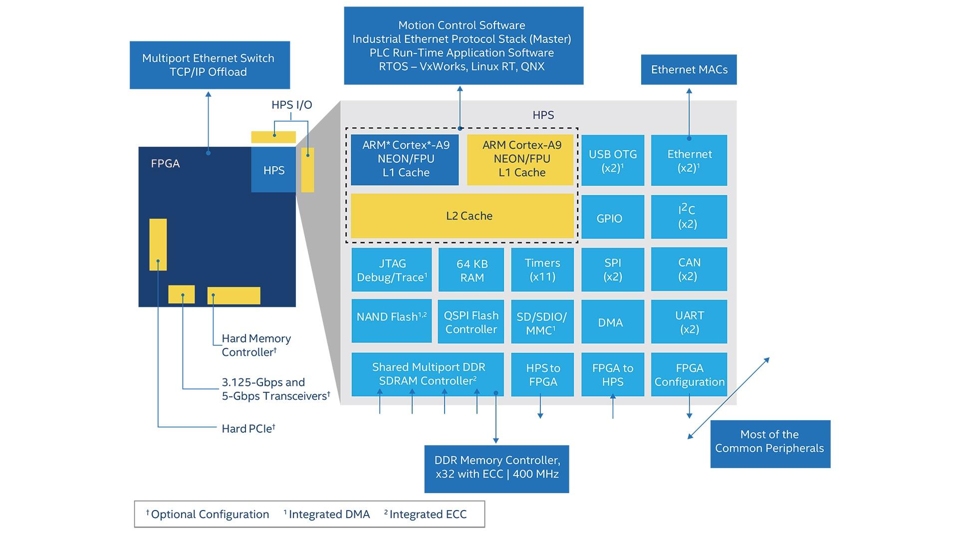 Industrial Automation FPGA Applications - Intel® FPGA